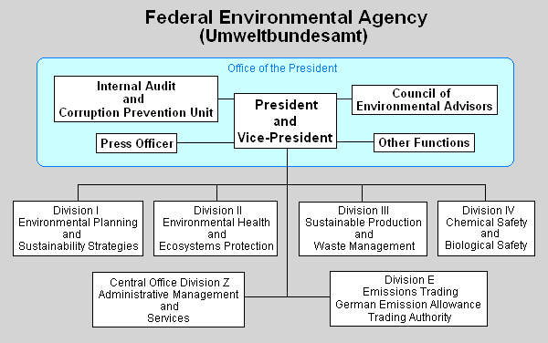 Federal Environment Agency of Germany - encyclopedia article