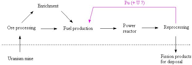 A fuel cycle in which plutonium is used for fuel