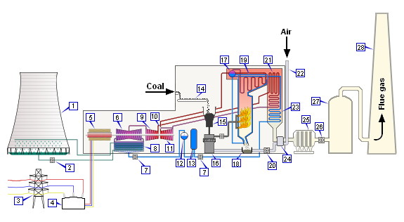 thermal power plant overview diagram data wiring diagram today Geothermal Power Plant Diagram thermal power plant overview diagram wiring diagram thermal power plant diagram coal handling oil fired power