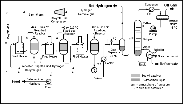 catalytic reforming encyclopedia article citizendium chemical process flow diagram