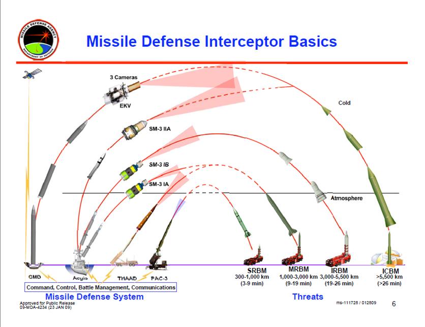 موسوعة الدفاع الجوى الأمريكى ~~~ (متجدد) ~~~ Missile_Defense_Interceptor_Basics