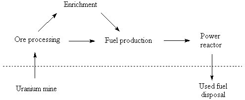A once through nuclear fuel cycle or chain