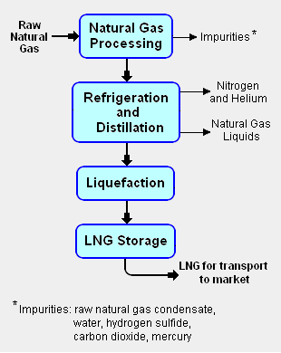 liquefaction plants for the production of lng