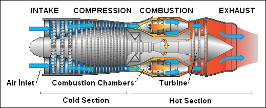 jet engine propulsion typical ultilearn The working of a jet engine is explained in this video in a logical and illustrative manner with help of animation this video takes the viewer through 1-spool engine, 2-spool engine, turbo jet .