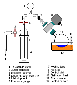 Vacuum distillation - ...