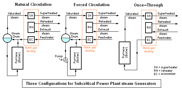 Steam generator - encyclopedia article - Citizendium