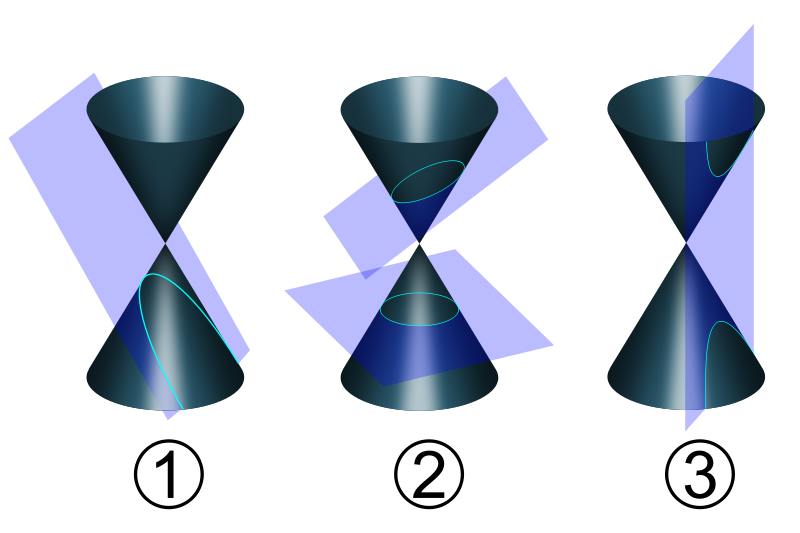 history of conic sections A conic section is a special class of curves the curves are best illustrated with the use of a plane and a two napped cone when a plane intersects a two-napped cone, conic sections are formed.