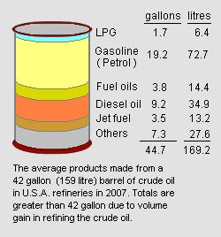 Petroleum refining processes - encyclopedia article ...