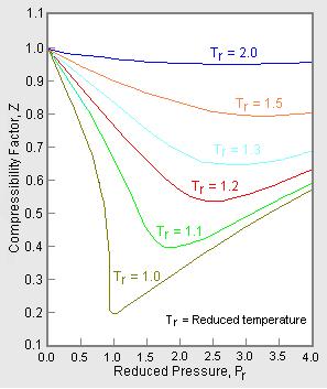 Compressibility factor (gases) - Citable Version - Citizendium