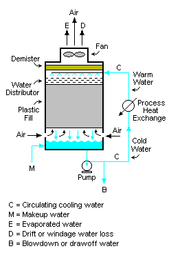 working principle of air cooler pdf