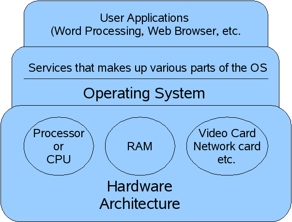 external image Simple_Operating_System_diagram.png