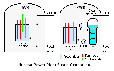 Steam Generator in Nuclear Power Plant Nuclear Power Plant Steam