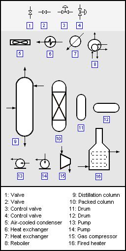 [SCHEMATICS_48IU]  Process flow diagram - encyclopedia article - Citizendium | Symbols For Process Flow Diagrams |  | Citizendium