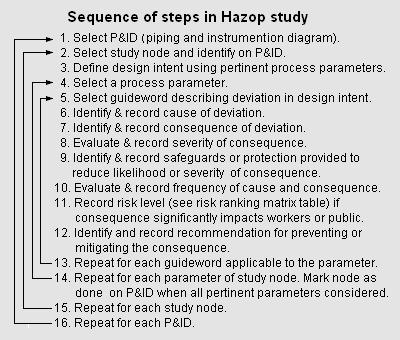 hazop template xls - modern hazop template pattern wordpress themes ideas