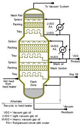 Vacuum Distillation Encyclopedia Article Citizendium