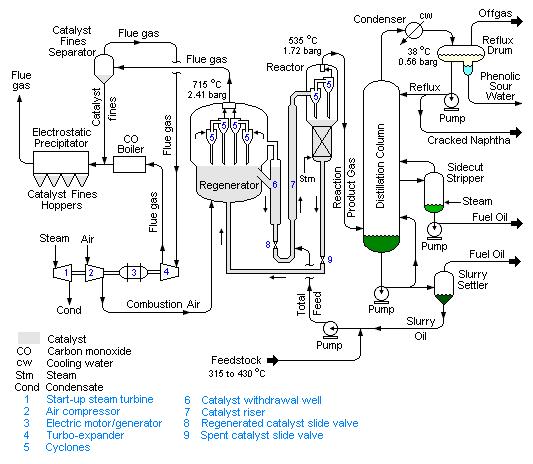 Fluid catalytic cracking encyclopedia article citizendium ccuart Choice Image
