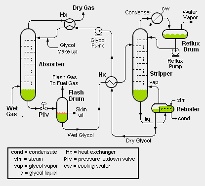 Glycol dehydration on schematic diagram
