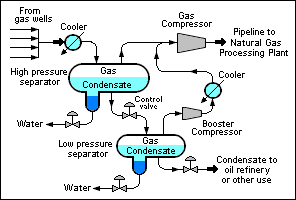 Natural Gas Condensate Encyclopedia Article Citizendium