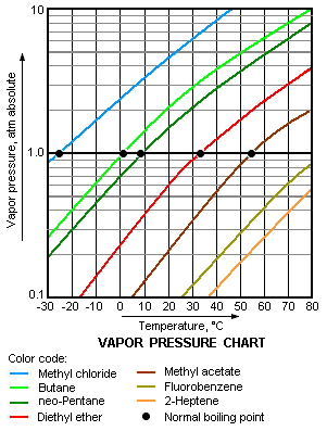 vapor pressure and temperature relationship chart