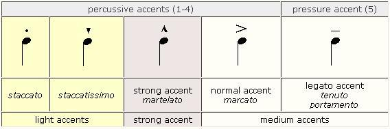 Accent (music) - encyclopedia article - Citizendium