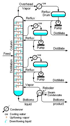 Fractional_Distillation_Column_Schematic continuous distillation encyclopedia article citizendium