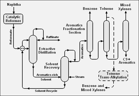 10 together with Phylum As ycota in addition Kill Your Idles Process Is Dead further Turnermasonanalysis also Easy Guide To Alcohol Pt 1 Fermentation Distillation And Spirits. on distilling process diagram
