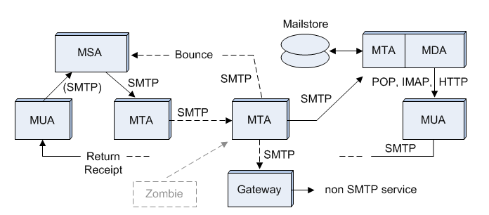 Email Processes And Protocols Encyclopedia Article
