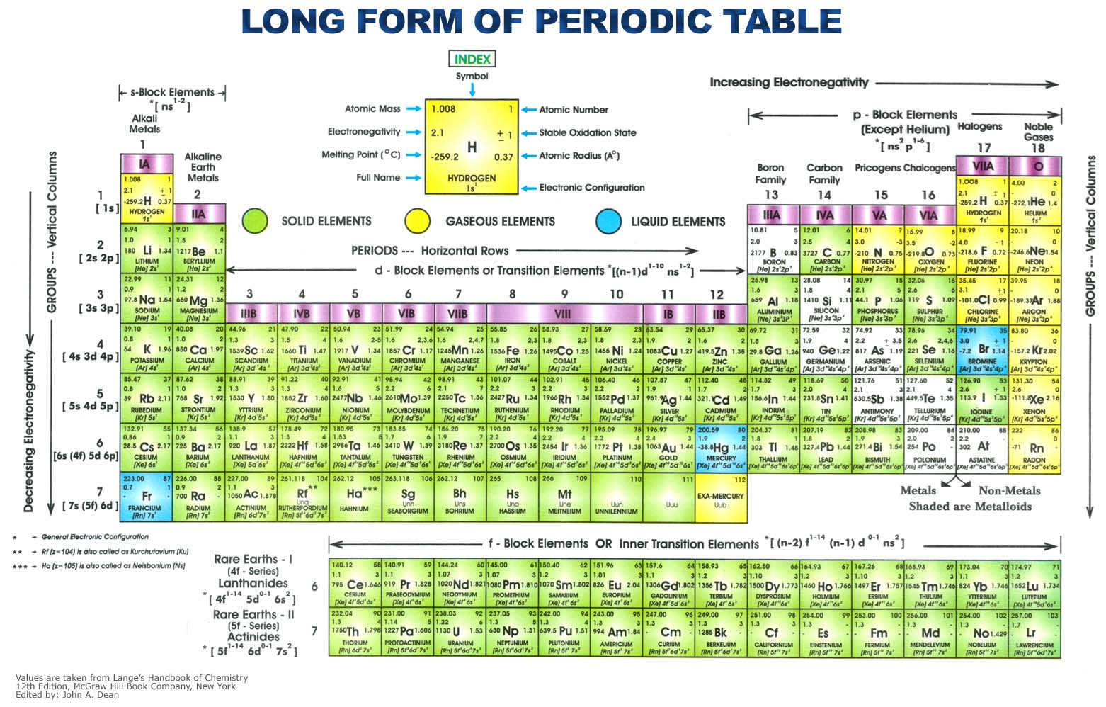 Labled periodic table images periodic table images periodic table groups labeled more information labeled periodic table with periodic table groups labeled gamestrikefo images gamestrikefo Image collections