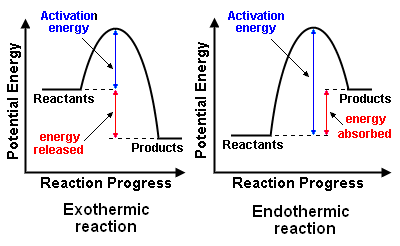 what does a potential energy diagram tell you about a reaction  : energy diagram endothermic - findchart.co