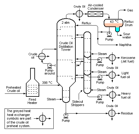 Continuous Distillation Encyclopedia Article Citizendium