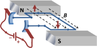 Electric motor using a current loop in a magnetic flux density, labeled B
