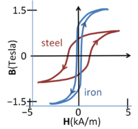 Magnetic flux density vs. magnetic field in steel and iron