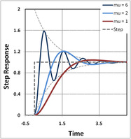 Step-response of a linear two-pole feedback amplifier.