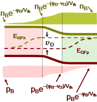 Quasi-Fermi levels and carrier densities in forward biased pn-diode.
