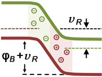 Band-bending for pn-diode in reverse bias