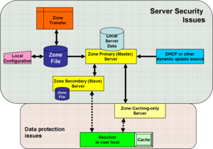 dns security system Network security analyst cert division the domain name system (dns) is an  essential component of the internet, a virtual phone book of.