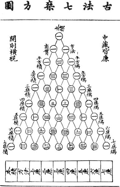 File:Pascal's triangle - Yanghui triangle.PNG