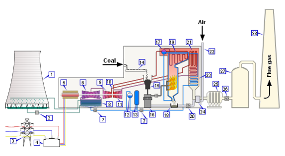 conventional coalfired power plant  encyclopedia article, wiring diagram