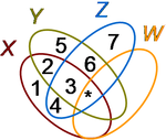 Venn diagram for four sets X, Y, Z, and W.