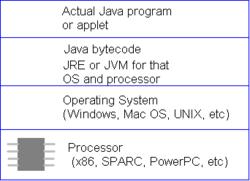 Java platform - encyclopedia article - Citizendium