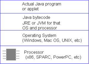 Java diagram.png