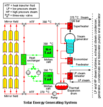 Steam generator citable version citizendium figure 11 schematic flow diagram of the segs concentrated solar power plants in the mojave desert ccuart Gallery