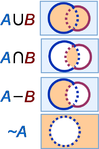 Venn diagrams; set A is the interior of the blue circle (left), set B is the interior of the red circle (right).