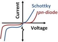 Comparison of Schottky and pn-diode current voltage curves.