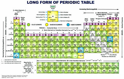 Periodic table of elements gallery citizendium a classical representation of the periodic table of elements click to enlarge urtaz Gallery