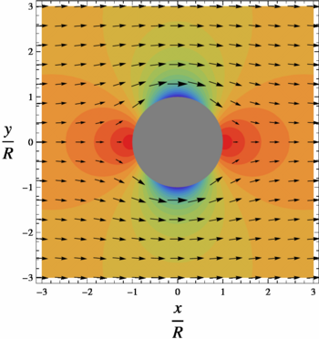 flow past cylinder in 2d at Analyses by cfd on unsteady flow fields past a two-dimensional (2d) square  cylinder are reviewed the accuracy of the predicted results by cfd is examined .