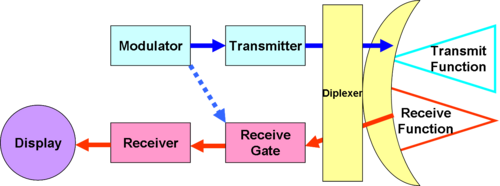 Mti Radar Block Diagram Block Diagram of Basic Radar