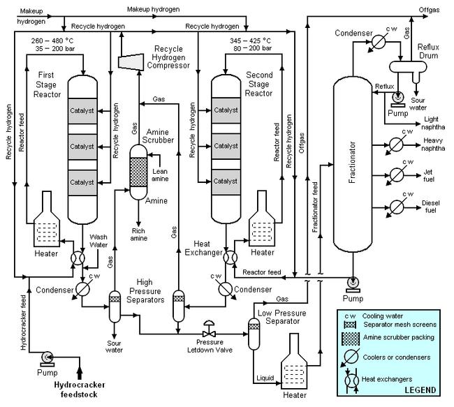 Hydrocracking Encyclopedia Article Citizendium