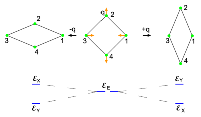 the jahn teller effect Named after the jahn-teller effect, which is used in chemistry to describe how at low pressures, the geometric arrangement of molecules and ions in an electronic state can become distorted, this new state of matter allows scientists to transform an insulator - which can't conduct electricity - into a conductor by simply applying pressure.