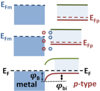 Schottky barrier formation on p-type semiconductor. Energies are in eV.